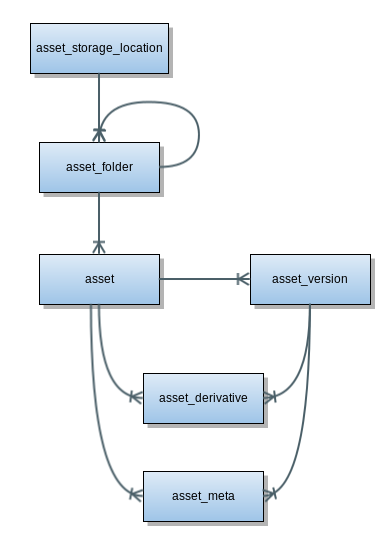 Asset manager database model