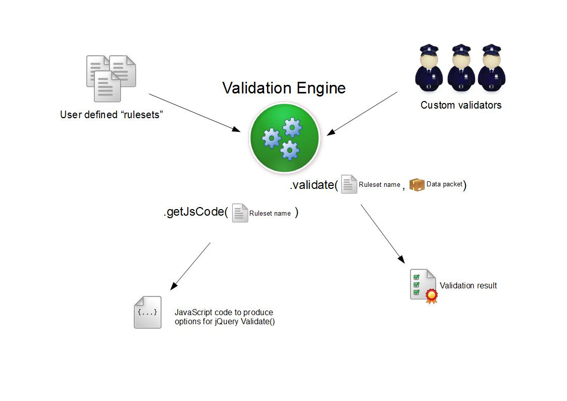 Overview of the Validation system